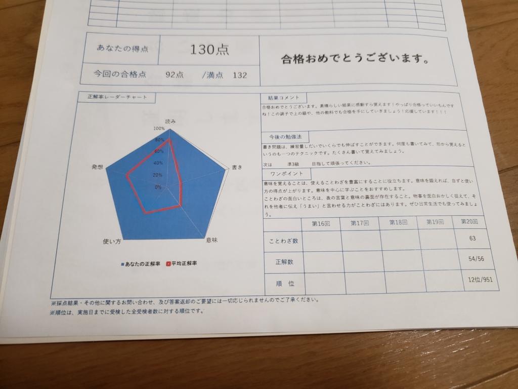 ことわざ検定4級合格体験記