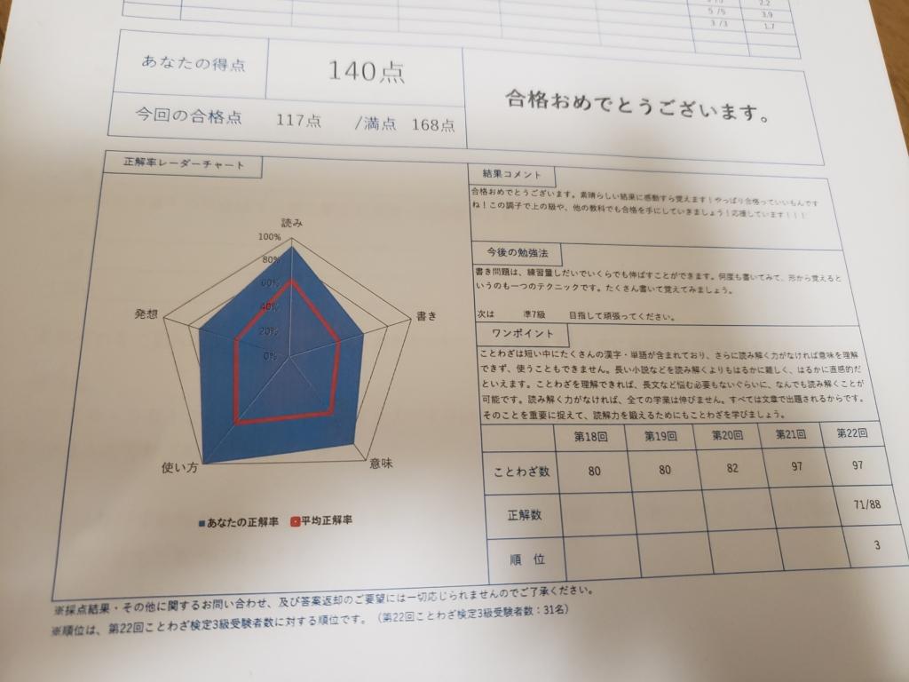 ことわざ検定3級合格体験記