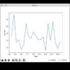 matplotlibで各月に公開した記事数をプロットしてグラフ化してみる